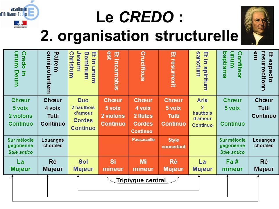 Le CREDO : 2. organisation structurelle