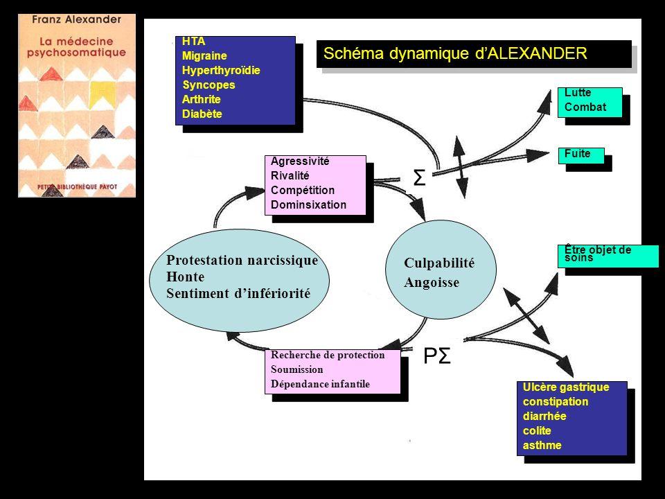 Σ PΣ Schéma dynamique d'ALEXANDER Protestation narcissique Culpabilité