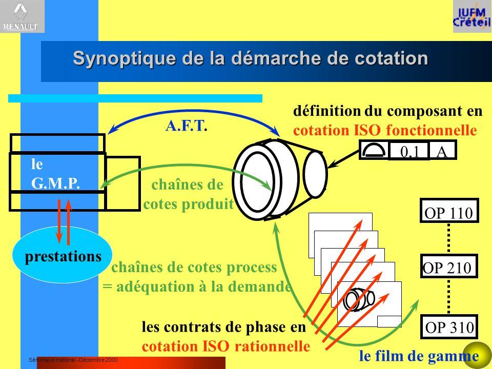 Synoptique de la démarche de cotation