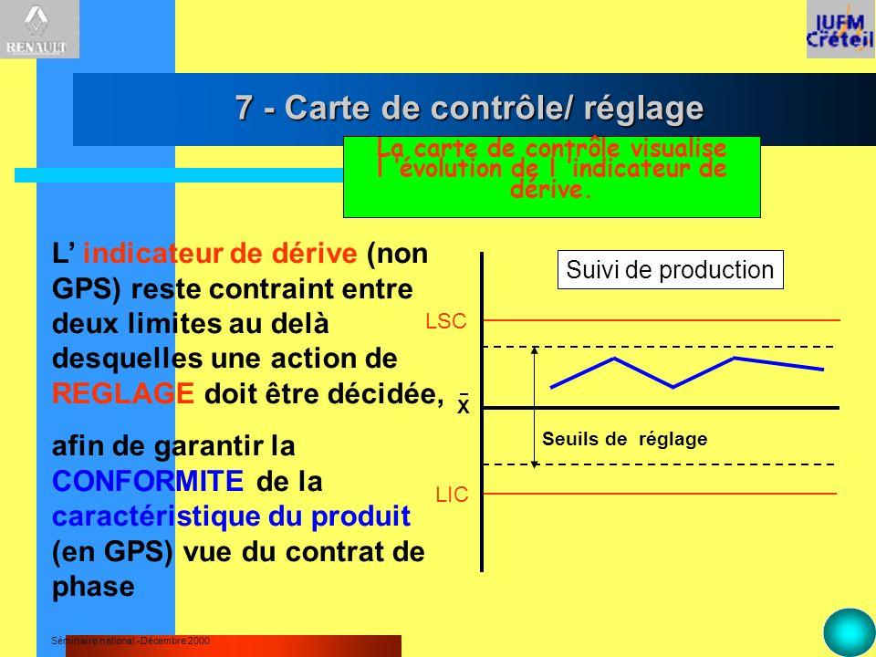 7 - Carte de contrôle/ réglage