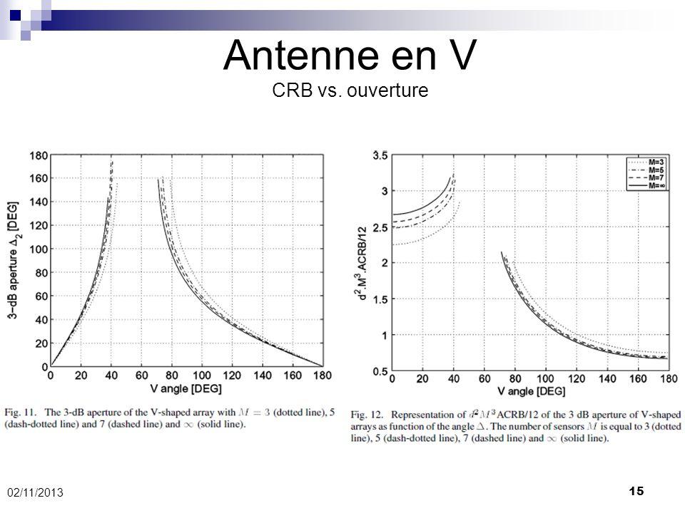 Antenne en V CRB vs. ouverture