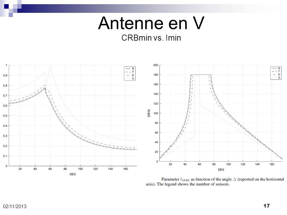 Antenne en V CRBmin vs. Imin