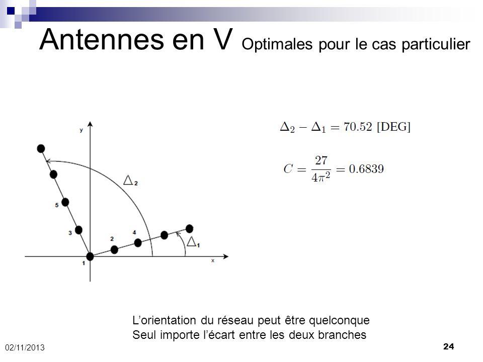 Antennes en V Optimales pour le cas particulier