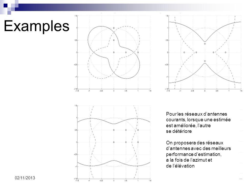Examples Pour les réseaux d'antennes courants, lorsque une estimée
