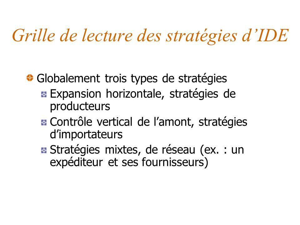 Grille de lecture des stratégies d'IDE