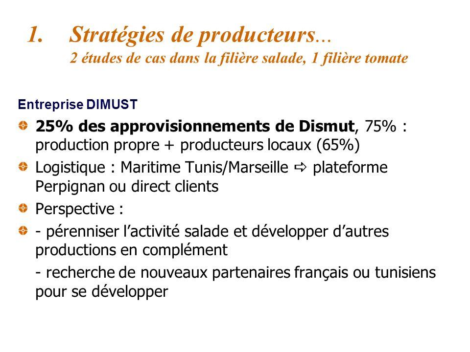 Stratégies de producteurs