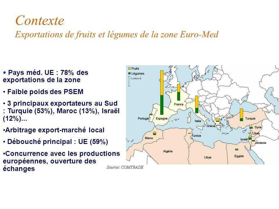 Contexte Exportations de fruits et légumes de la zone Euro-Med