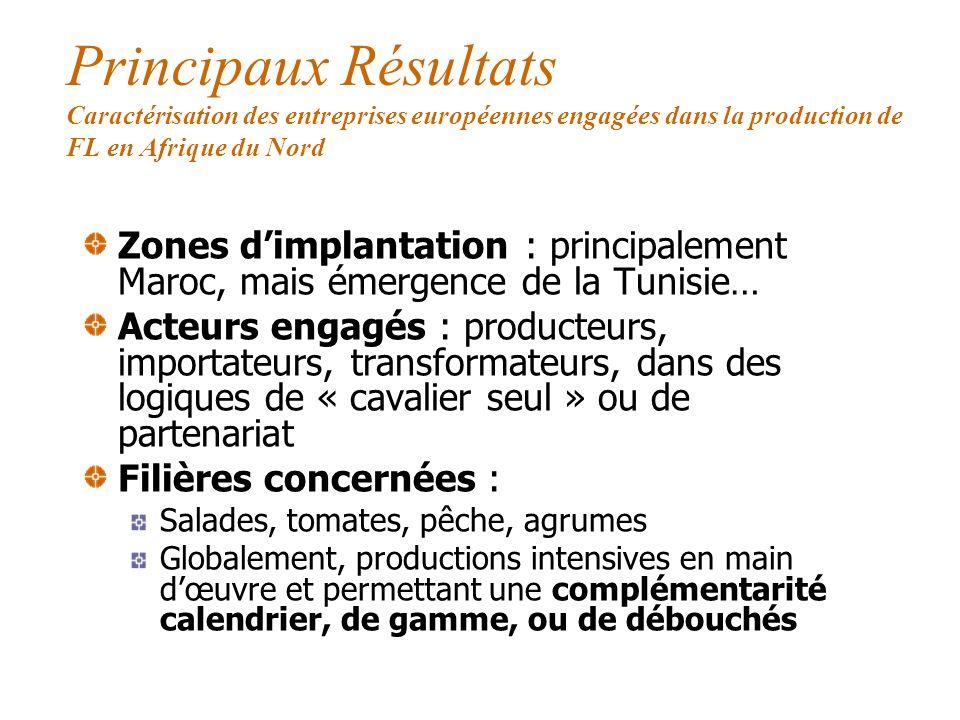 Principaux Résultats Caractérisation des entreprises européennes engagées dans la production de FL en Afrique du Nord