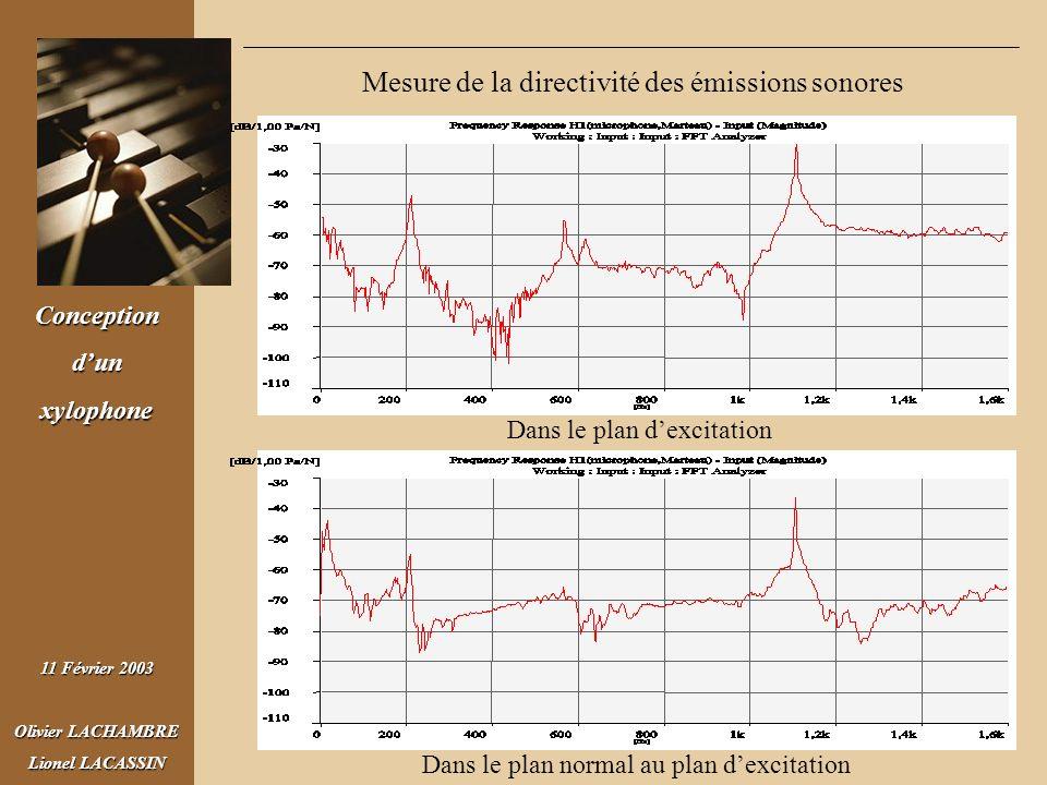 Mesure de la directivité des émissions sonores
