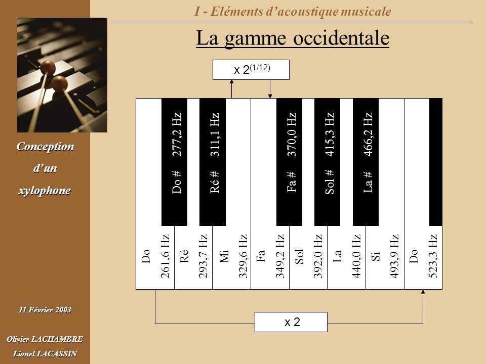 I - Eléments d'acoustique musicale