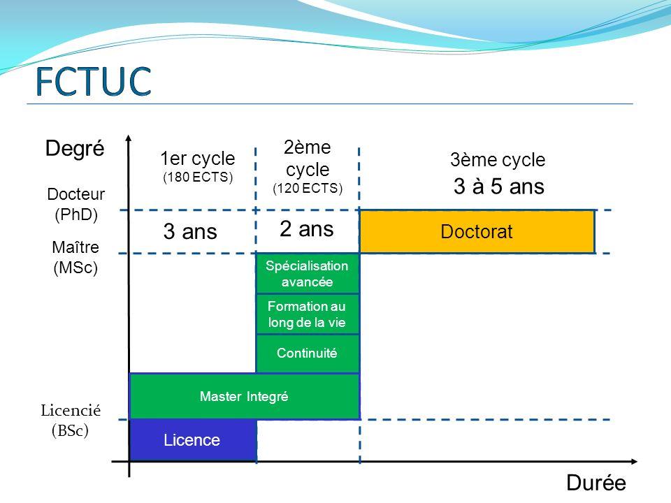 FCTUC Degré 3 à 5 ans 2 ans 3 ans Durée 2ème cycle 1er cycle
