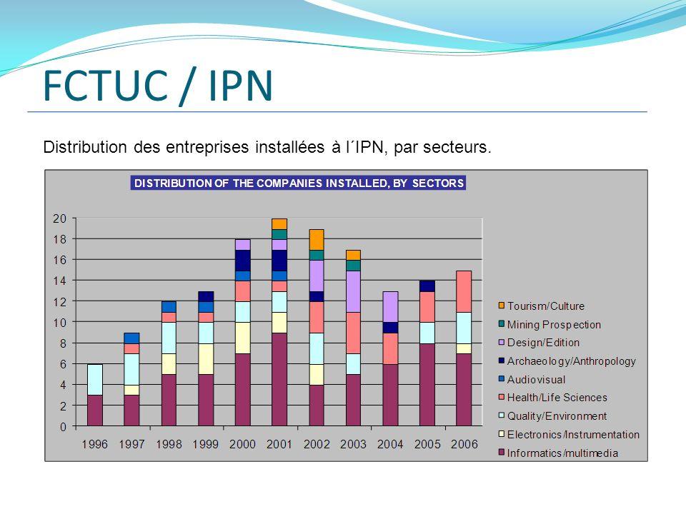 FCTUC / IPN Distribution des entreprises installées à l´IPN, par secteurs.