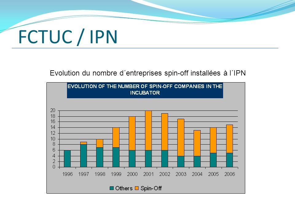 FCTUC / IPN Evolution du nombre d´entreprises spin-off installées à l´IPN
