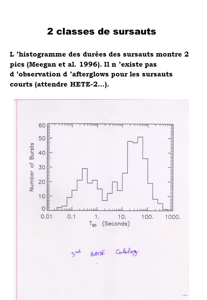 2 classes de sursauts L 'histogramme des durées des sursauts montre 2
