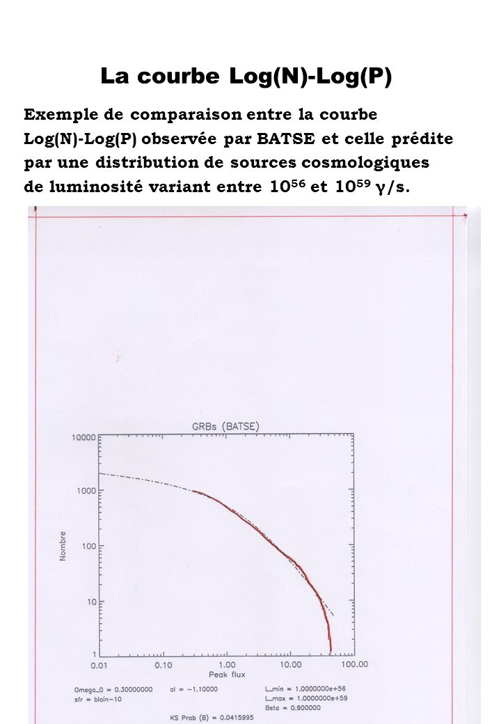 La courbe Log(N)-Log(P)