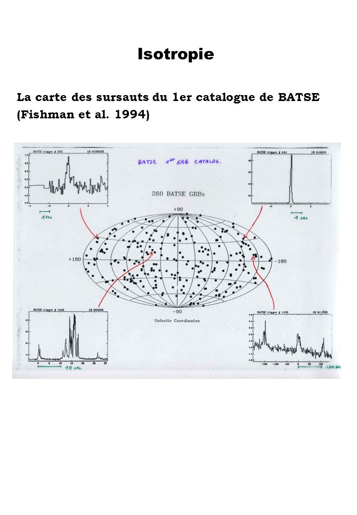 Isotropie La carte des sursauts du 1er catalogue de BATSE