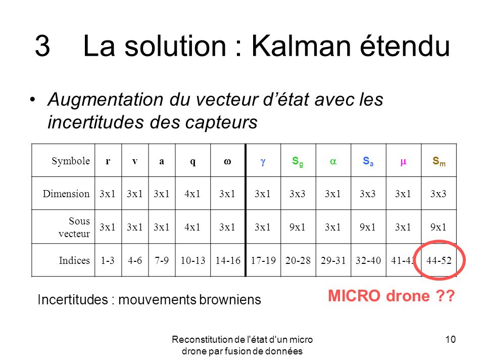 3 La solution : Kalman étendu