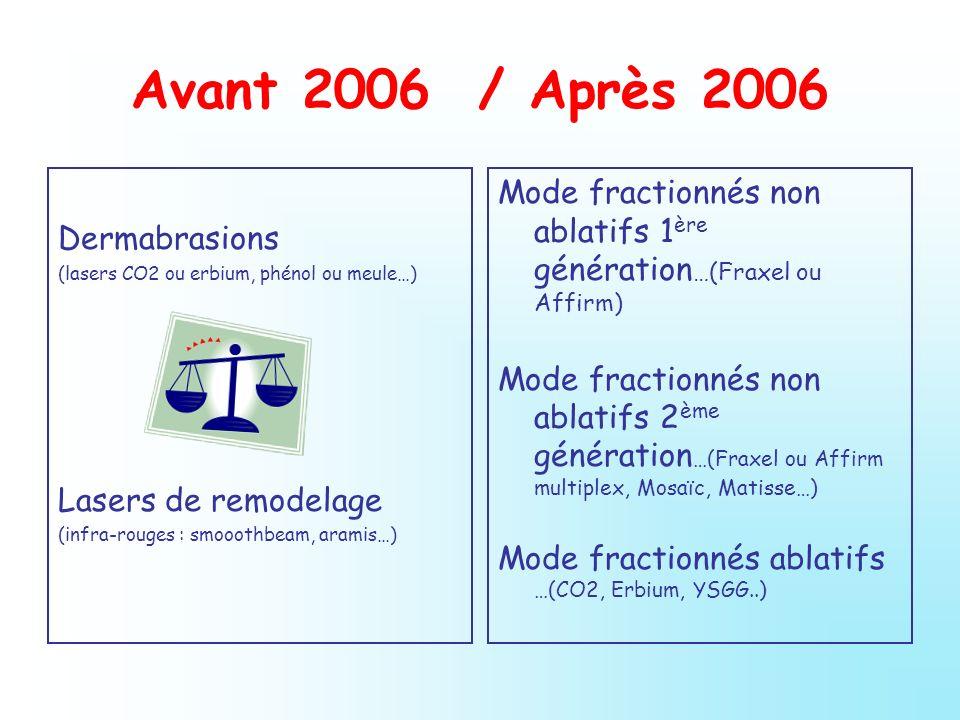 Avant 2006 / Après 2006Dermabrasions. (lasers CO2 ou erbium, phénol ou meule…) Lasers de remodelage.