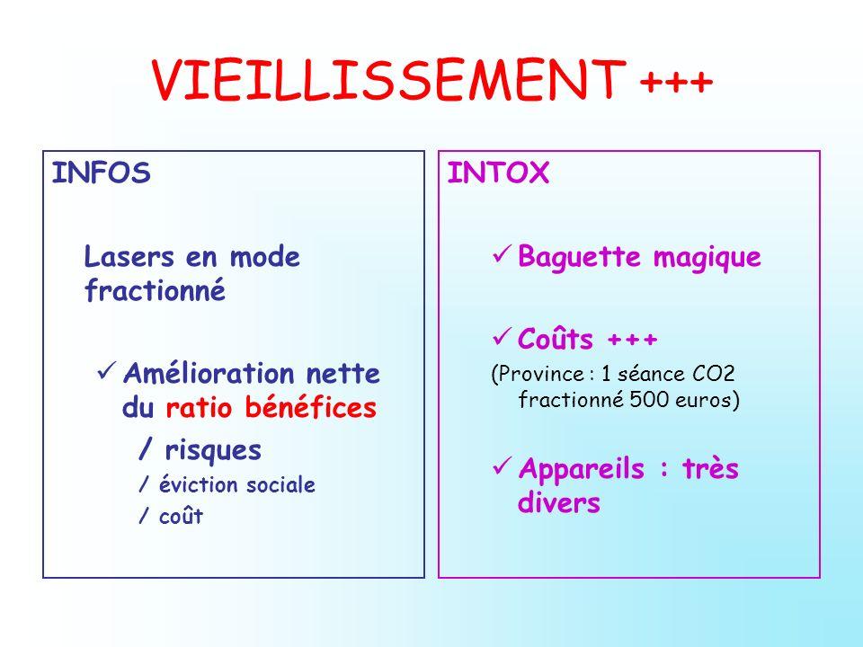 VIEILLISSEMENT +++ INFOS Lasers en mode fractionné