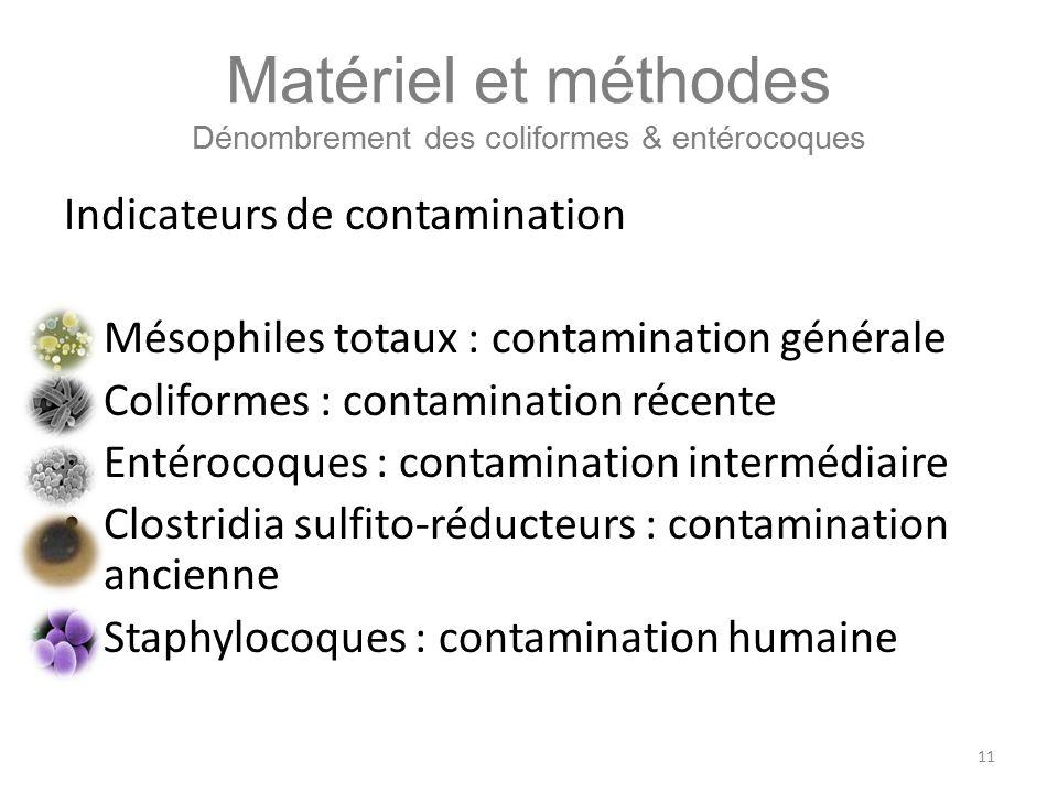 Matériel et méthodes Dénombrement des coliformes & entérocoques