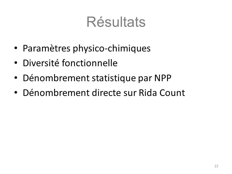 Résultats Paramètres physico-chimiques Diversité fonctionnelle