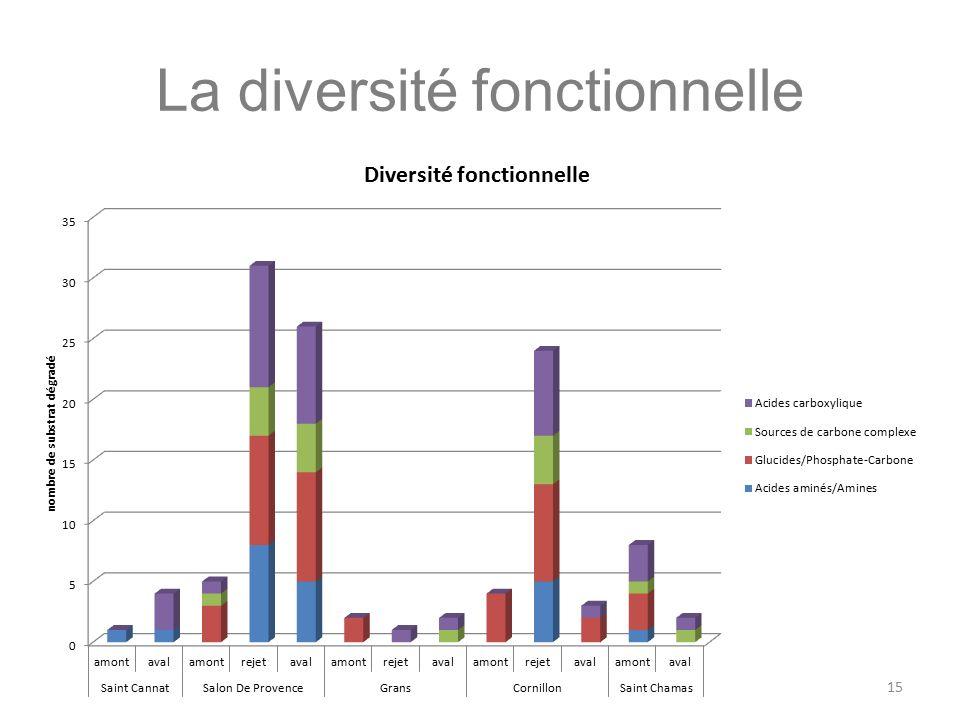 La diversité fonctionnelle
