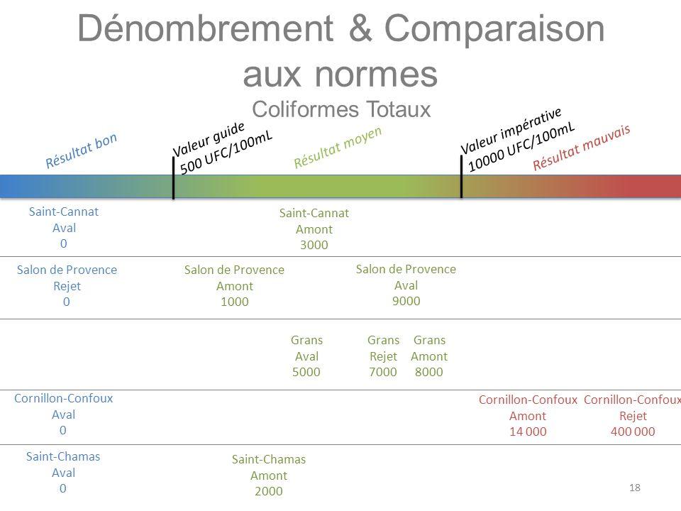 Dénombrement & Comparaison aux normes Coliformes Totaux