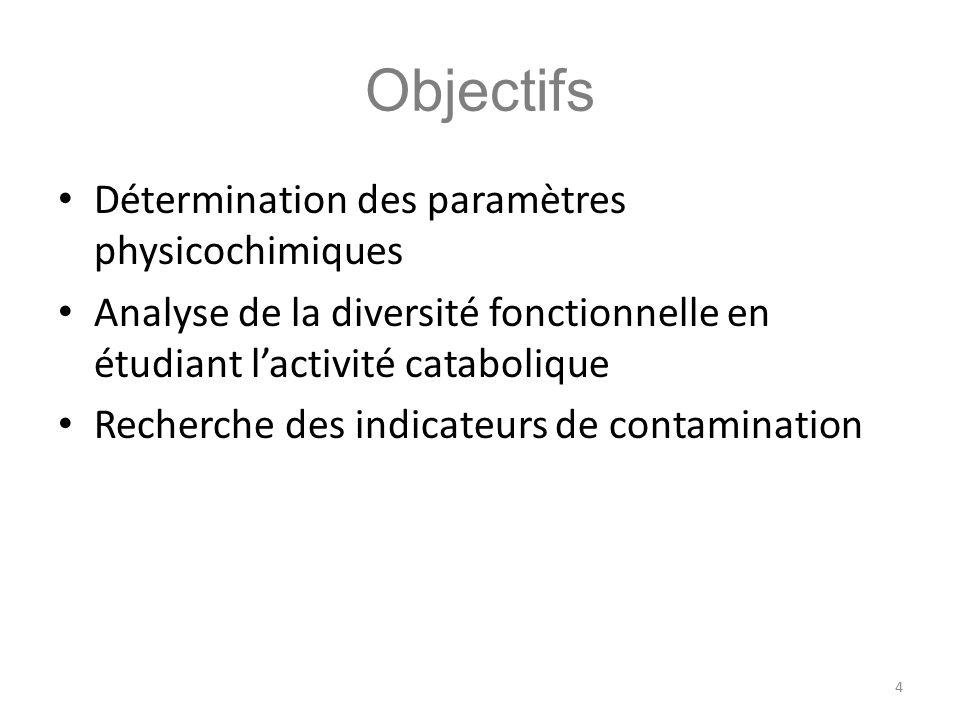 Objectifs Détermination des paramètres physicochimiques