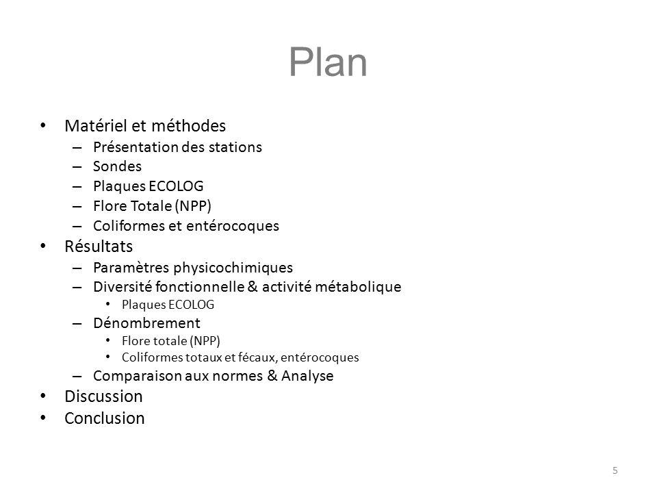 Plan Matériel et méthodes Résultats Discussion Conclusion