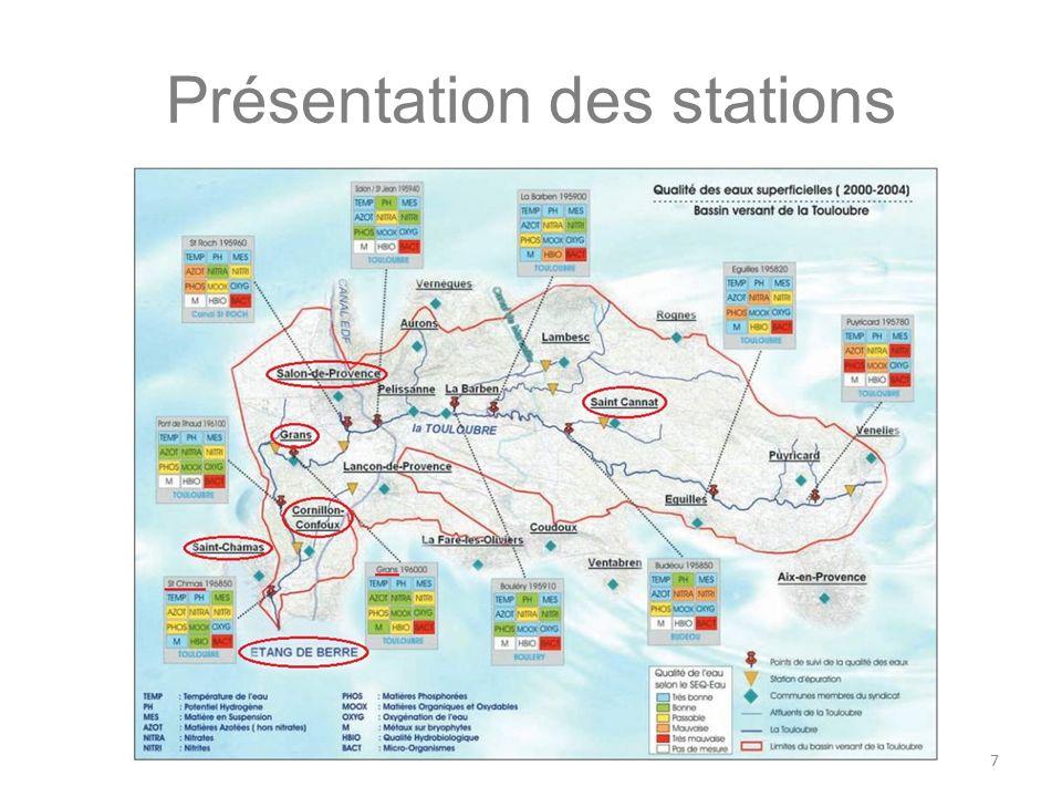 Présentation des stations