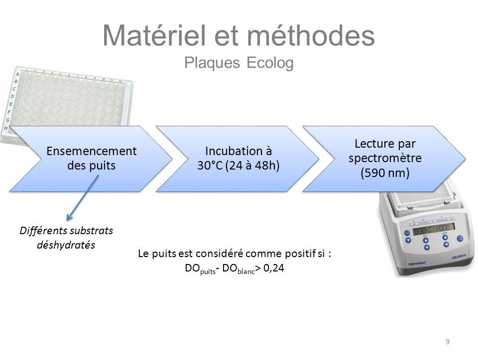 Matériel et méthodes Plaques Ecolog