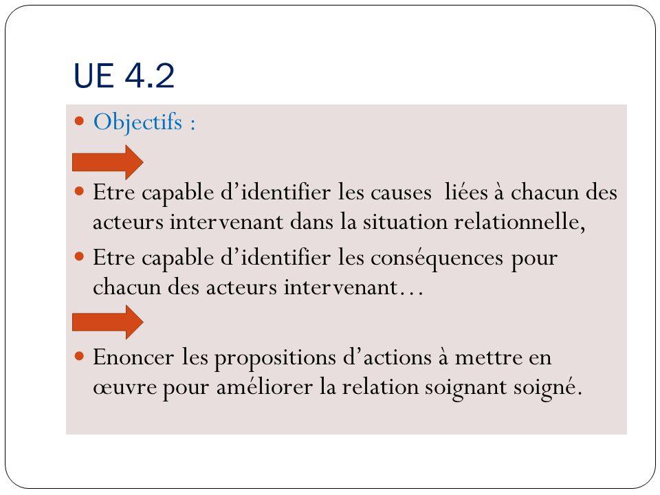 UE 4.2 Objectifs : Etre capable d'identifier les causes liées à chacun des acteurs intervenant dans la situation relationnelle,