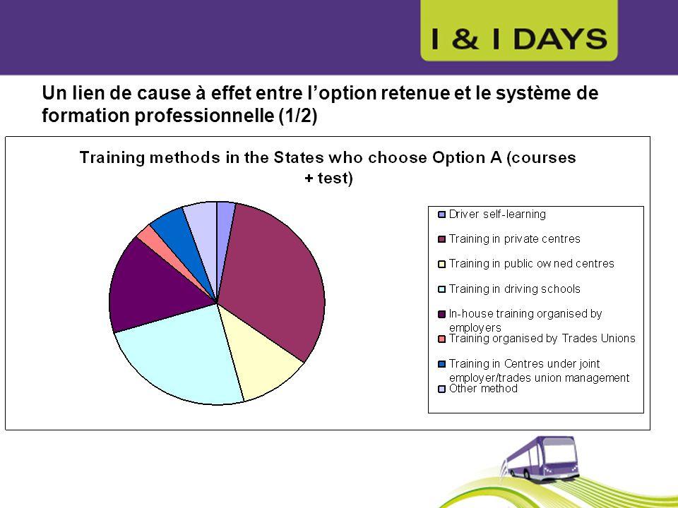 Un lien de cause à effet entre l'option retenue et le système de formation professionnelle (1/2)