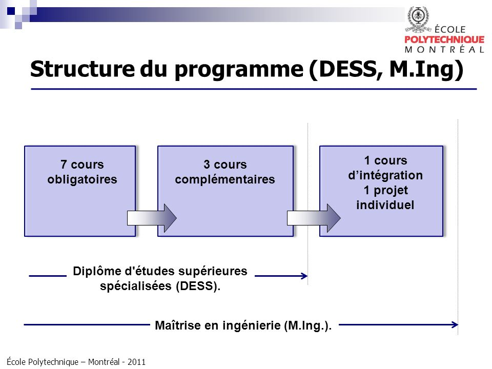 Structure du programme (DESS, M.Ing)