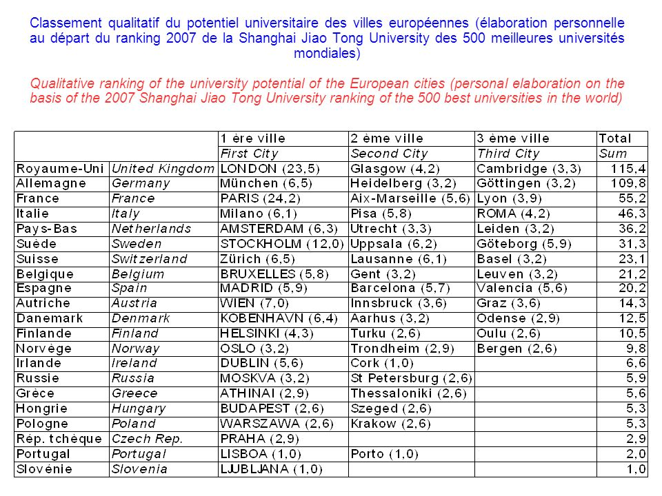 Classement qualitatif du potentiel universitaire des villes européennes (élaboration personnelle au départ du ranking 2007 de la Shanghai Jiao Tong University des 500 meilleures universités mondiales) Qualitative ranking of the university potential of the European cities (personal elaboration on the basis of the 2007 Shanghai Jiao Tong University ranking of the 500 best universities in the world)