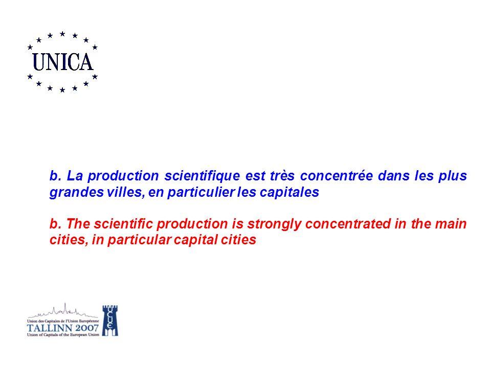 b. La production scientifique est très concentrée dans les plus grandes villes, en particulier les capitales