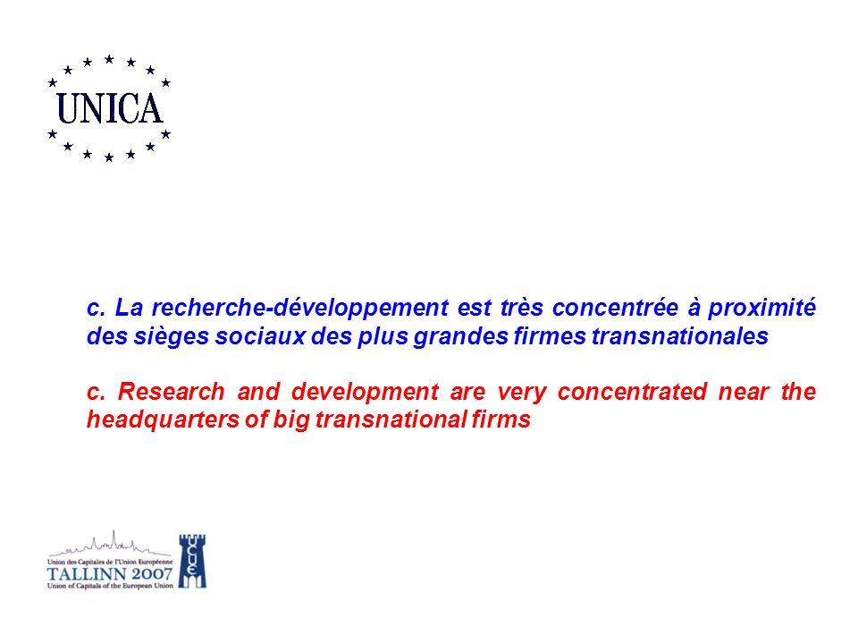 c. La recherche-développement est très concentrée à proximité des sièges sociaux des plus grandes firmes transnationales