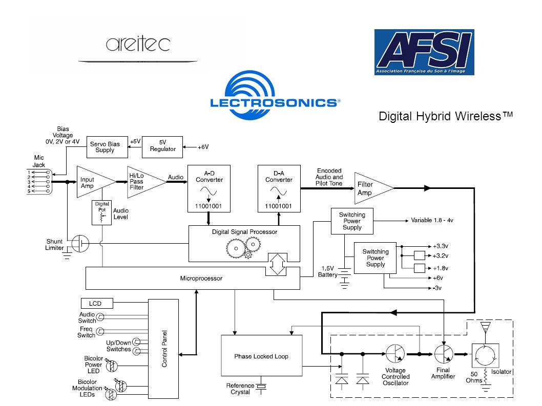 Digital Hybrid Wireless™