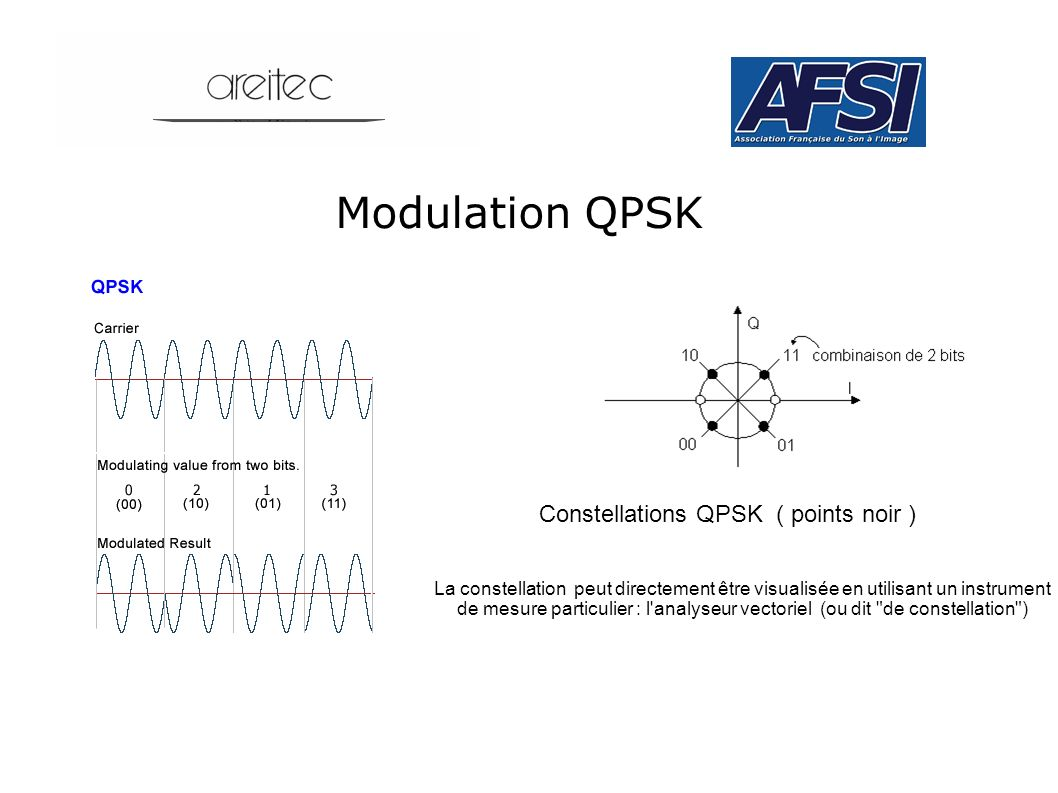 Modulation QPSK Constellations QPSK ( points noir )