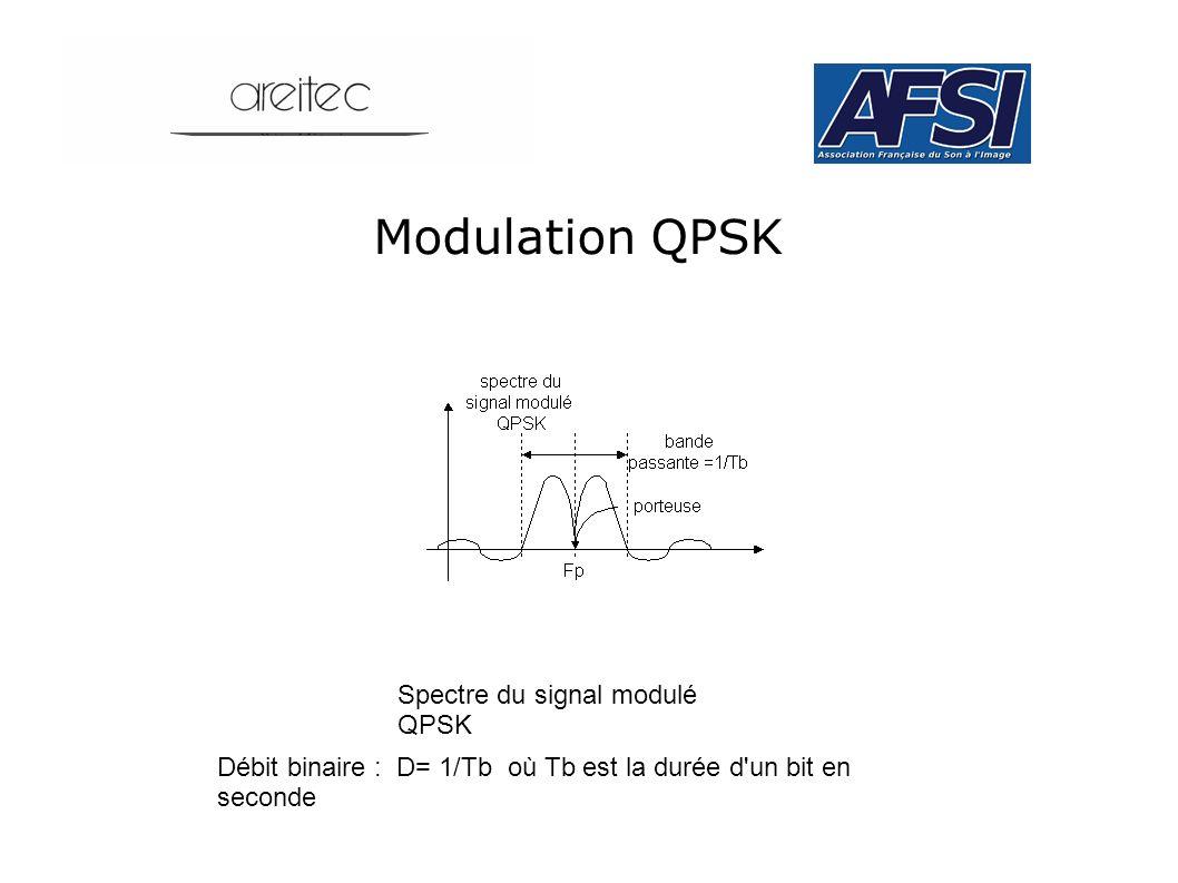 Modulation QPSK Spectre du signal modulé QPSK