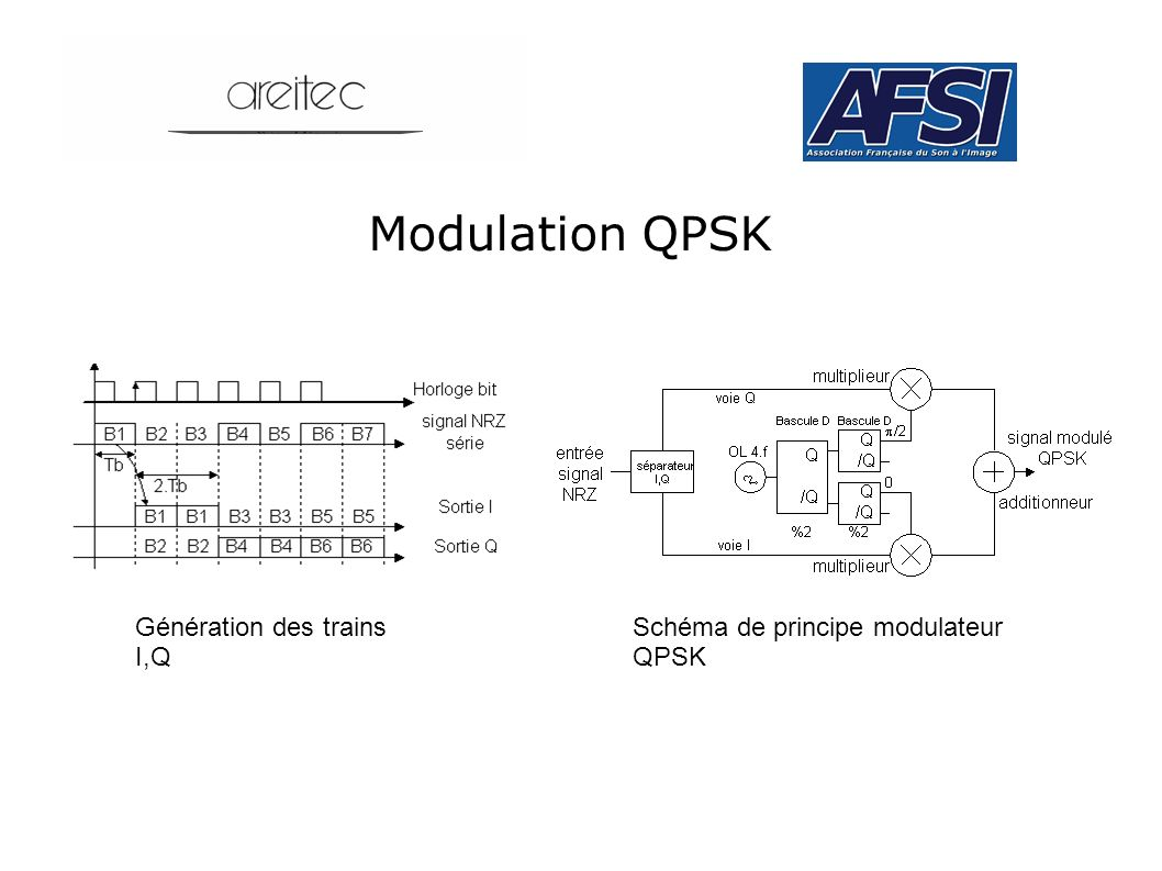 Modulation QPSK Génération des trains I,Q