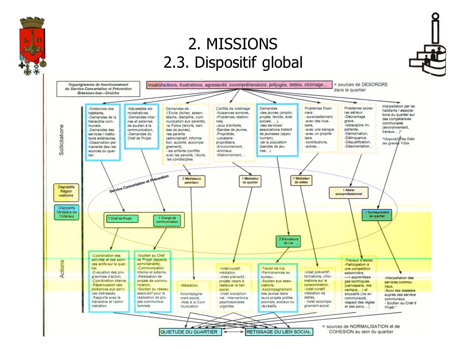 2. MISSIONS 2.3. Dispositif global