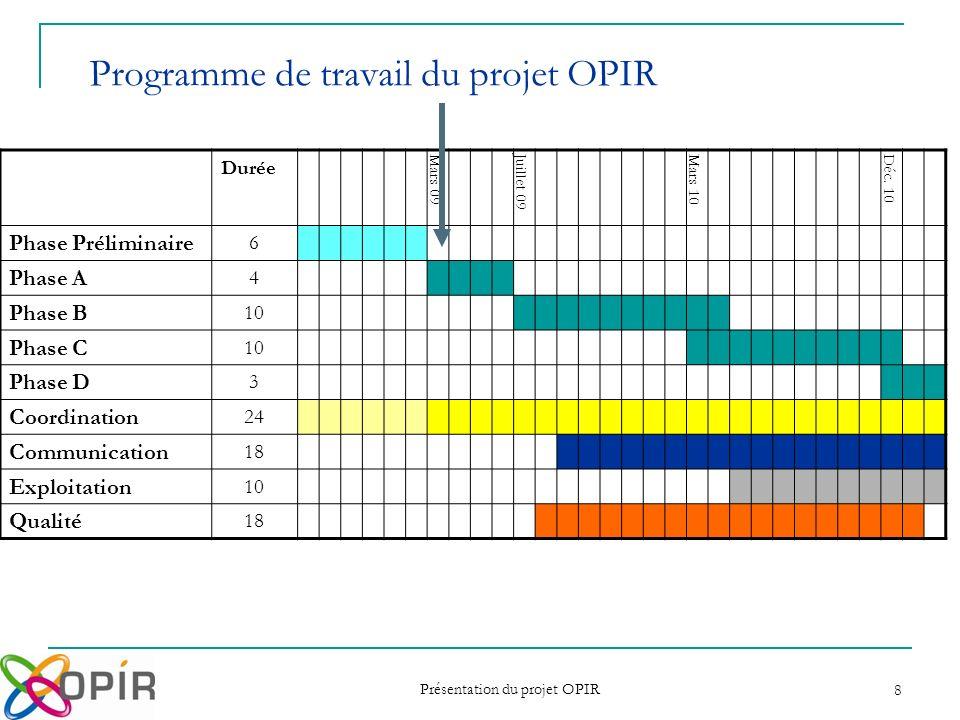 Programme de travail du projet OPIR