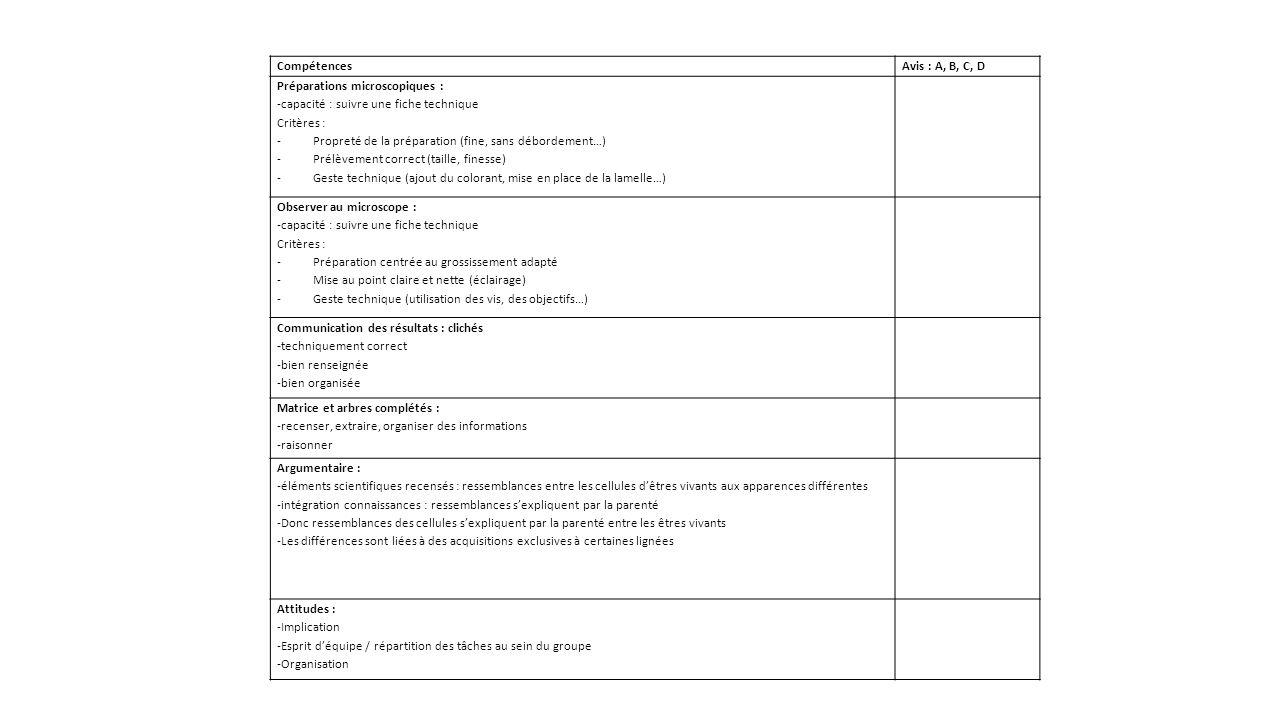 Compétences Avis : A, B, C, D. Préparations microscopiques : -capacité : suivre une fiche technique.