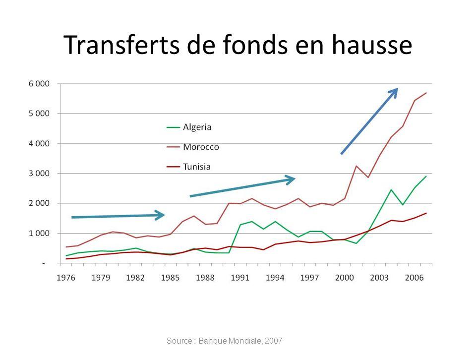 Transferts de fonds en hausse