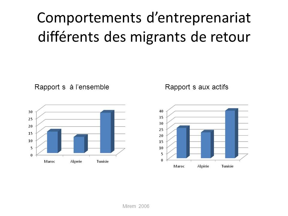 Comportements d'entreprenariat différents des migrants de retour