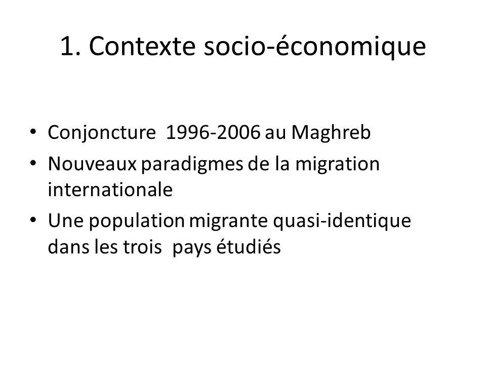 1. Contexte socio-économique
