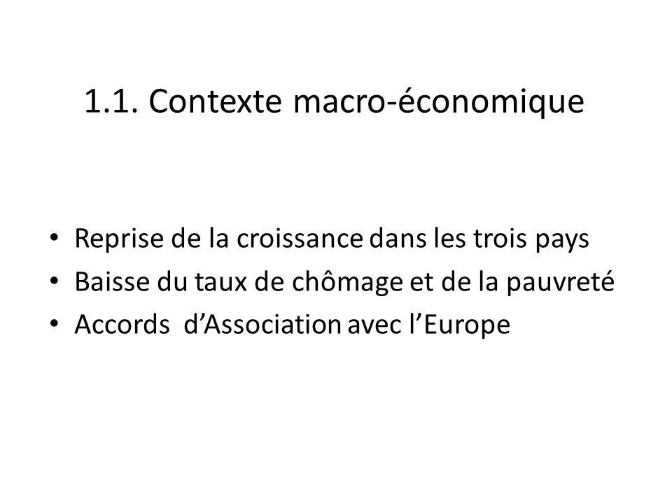 1.1. Contexte macro-économique