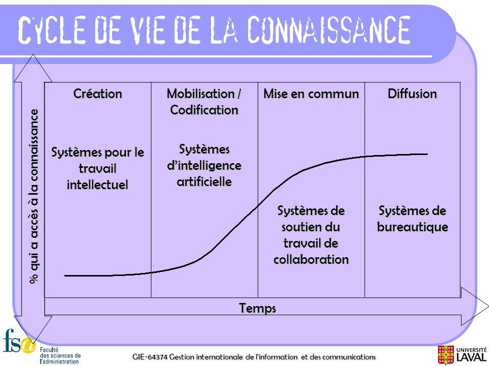 Cycle de vie de la connaissance