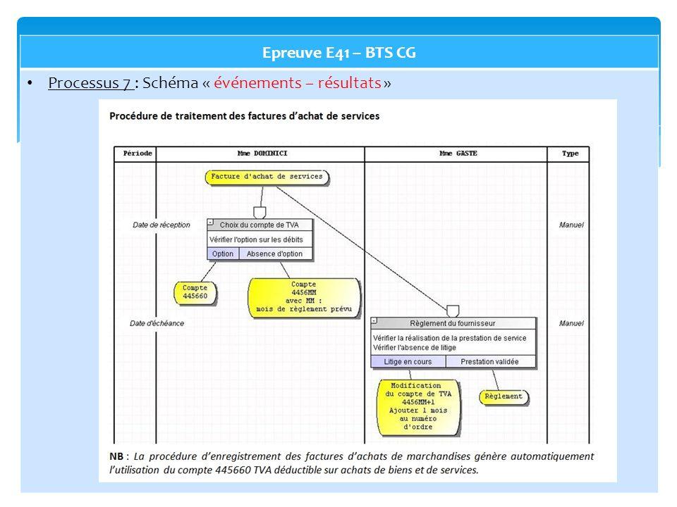 Epreuve E41 – BTS CG Processus 7 : Schéma « événements – résultats »